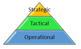 Functional hierarchy within an organisation